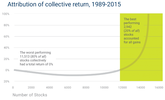 Attribution of collective return, 1989-2015