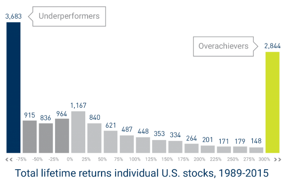 Total lifetime returns individual U.S. stocks, 1989-2015
