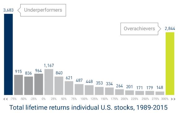 Total lifetime returns individual U.S. stocks, 1989-2015
